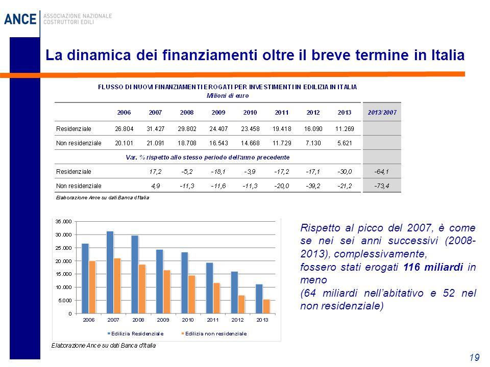 La dinamica dei finanziamenti oltre il breve termine in Italia 19 Rispetto al picco del 2007, è come se nei sei anni successivi (2008- 2013), complessivamente, fossero stati erogati 116 miliardi in meno (64 miliardi nell'abitativo e 52 nel non residenziale)