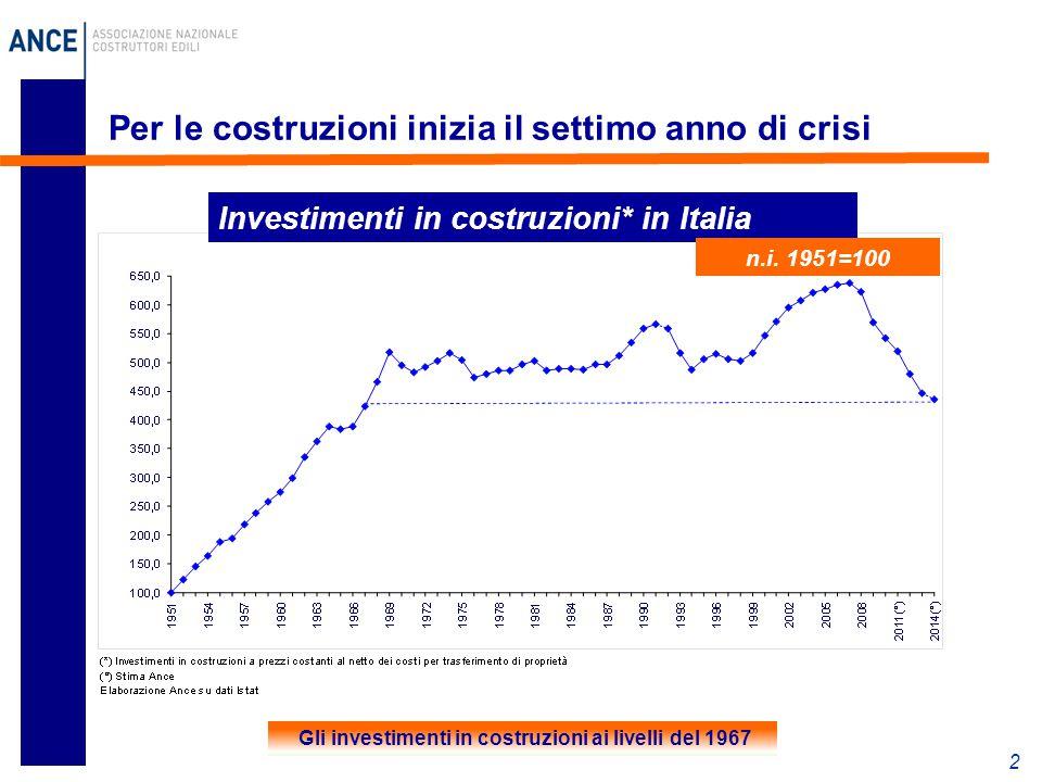 2 Per le costruzioni inizia il settimo anno di crisi Investimenti in costruzioni* in Italia n.i. 1951=100 Gli investimenti in costruzioni ai livelli d