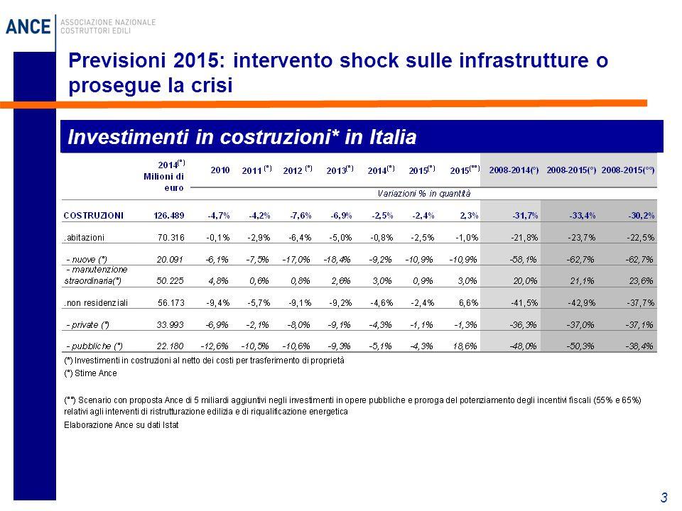 4 L'impatto della crisi sull'occupazione In Italia, dall'inizio della crisi il settore delle costruzioni ha perso 522.000 occupati che corrisponde ad un calo in termini percentuali del 25,9%.
