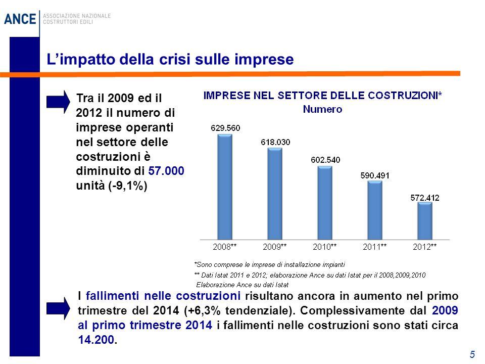 5 L'impatto della crisi sulle imprese I fallimenti nelle costruzioni risultano ancora in aumento nel primo trimestre del 2014 (+6,3% tendenziale).