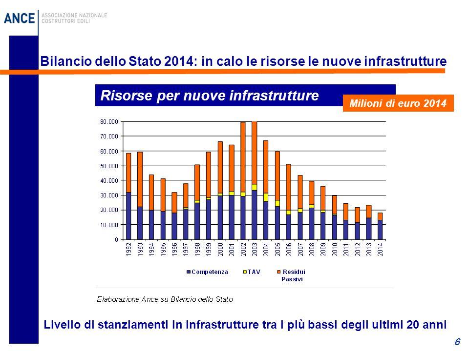 6 Bilancio dello Stato 2014: in calo le risorse le nuove infrastrutture Risorse per nuove infrastrutture Milioni di euro 2014 Livello di stanziamenti