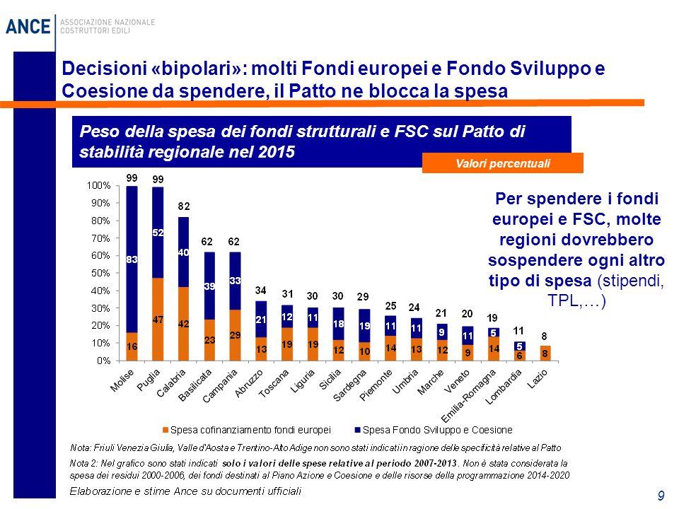 9 Decisioni «bipolari»: molti Fondi europei e Fondo Sviluppo e Coesione da spendere, il Patto ne blocca la spesa Peso della spesa dei fondi struttural