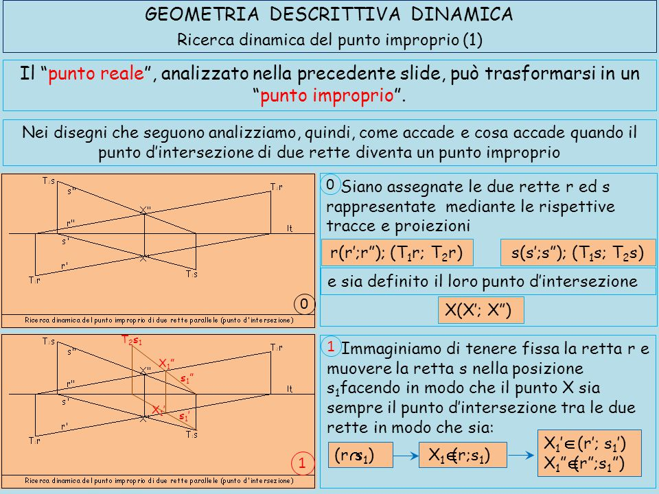 GEOMETRIA DESCRITTIVA DINAMICA Ricerca dinamica del punto improprio (2) X 2  (r;s 2 )(r  s 2 ) X 2 '  (r'; s 2 ') X 2  (r ;s 2 ) X 3  (r;s 3 )(r  s 3 ) X 3 '  (r'; s 3 ') X 3  (r ;s 3 ) ed ancora X2'X2' X2 X2 s2's2' s2 s2 T2s2T2s2 X3'X3' X3 X3 s3's3' s3 s3 T2s3T2s3 3 2 Immaginiamo di spostare ulteriormente la retta s nella posizione 2 facendo in modo che si intersechi ancora con la retta r nel punto X 2 in modo da avere: 2 Immaginiamo di far scorrere ancora la retta s nella posizione 3 facendo in modo che intersecandosi, ancora, con la retta r determini il punto X 3 come di seguito sintetizzato: 3