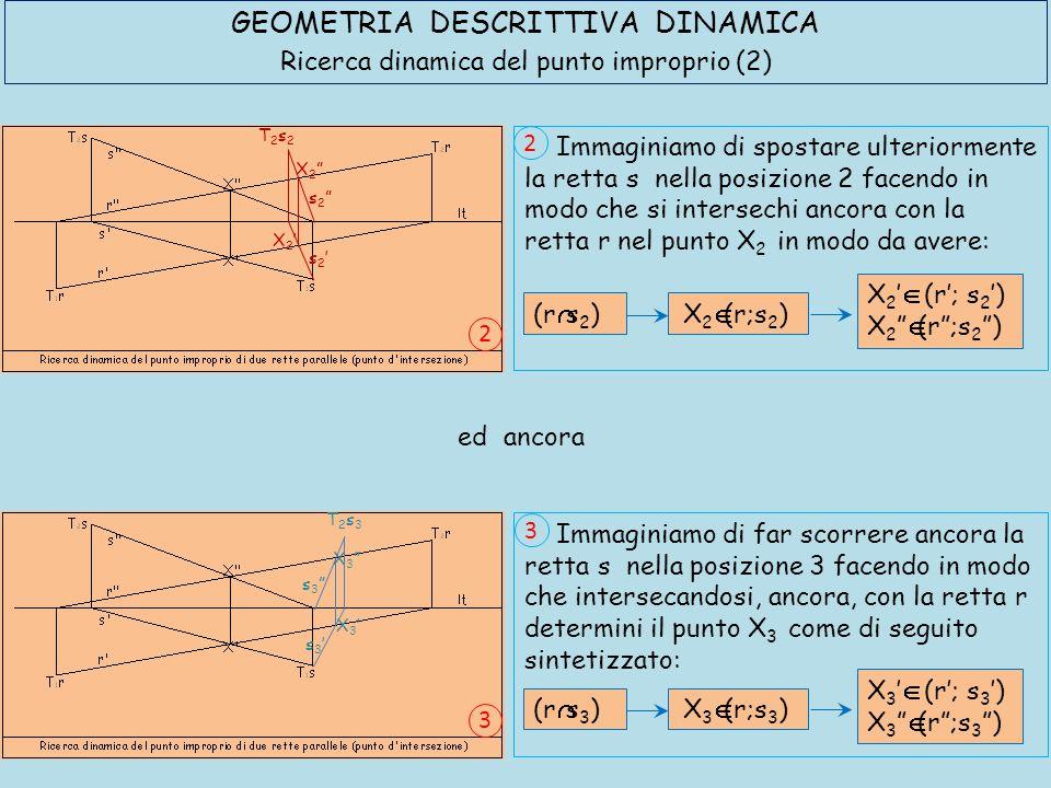GEOMETRIA DESCRITTIVA DINAMICA Ricerca dinamica del punto improprio (3) X 4  (r;s 4 )(r  s 4 ) X 4 '  (r'; s 4 ') X 4  (r ;s 4 ) X 5  (r;s 5 )(r  s 5 ) X 5 '  (r'; s 5 ') X 5  (r ;s 5 ) ed ancora X4'X4' X4 X4 s4's4' s4 s4 T2s4T2s4 X5'X5' X5 X5 s5's5' s5 s5 T2s5T2s5 continuando ancora a spostare la retta s accade che: 5 Immaginiamo di spostare ancora la retta s nella posizione 5 facendo in modo che intersecandosi, ancora, con la retta r determini il punto X 5 come di seguito sintetizzato: 5 Immaginiamo di spostare ulteriormente la retta s nella posizione 4 facendo in modo che si intersechi ancora con la retta r nel punto X 4 in modo da avere: 4 4