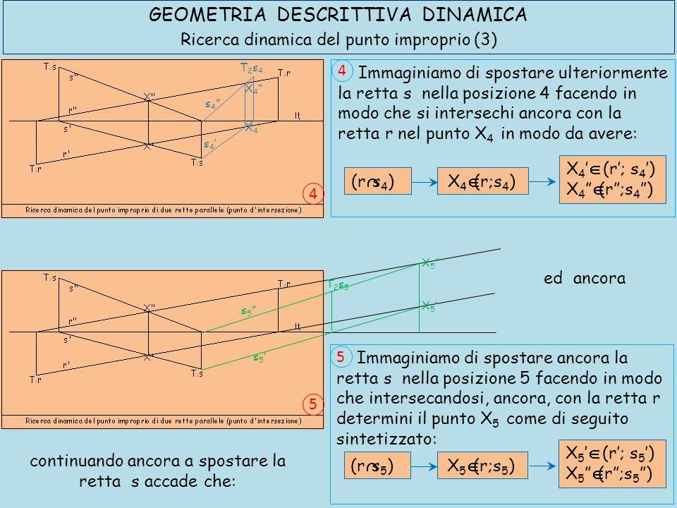 GEOMETRIA DESCRITTIVA DINAMICA Ricerca dinamica del punto improprio (4) Immaginiamo di continuare a spostare la retta s fino ad una posizione s n tale da collocarla in rapporto di parallelismo con la retta fissa r.