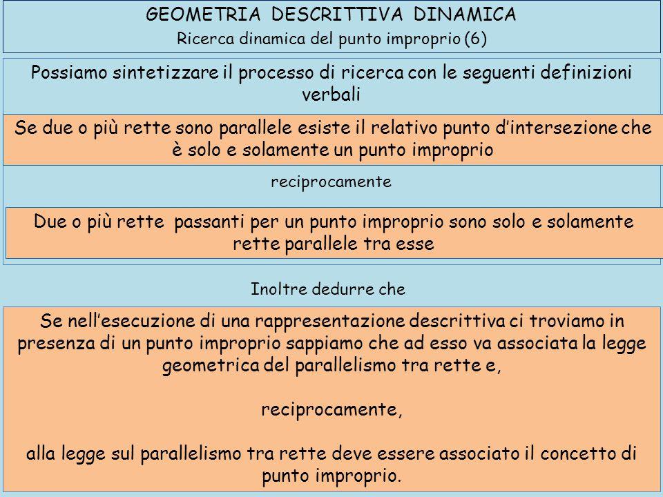 GEOMETRIA DESCRITTIVA DINAMICA Ricerca dinamica del punto improprio (6) Possiamo sintetizzare il processo di ricerca con le seguenti definizioni verba