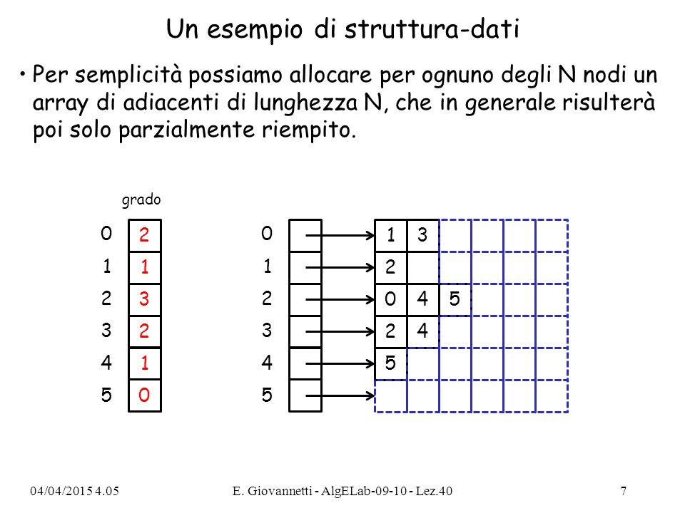 Un esempio di struttura-dati Per semplicità possiamo allocare per ognuno degli N nodi un array di adiacenti di lunghezza N, che in generale risulterà