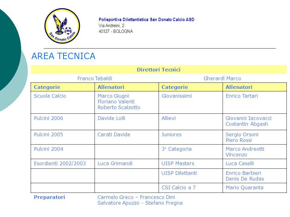 AREA TECNICA Polisportiva Dilettantistica San Donato Calcio ASD Via Andreini, 2 40127 - BOLOGNA Direttori Tecnici Franco TebaldiGherardi Marco Categor