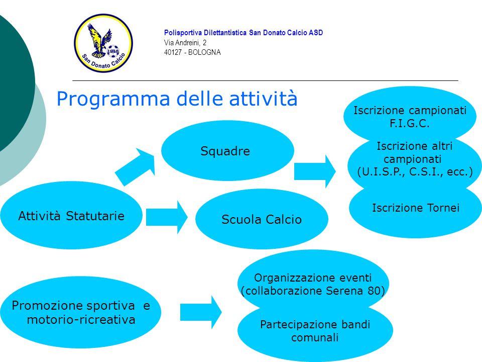 ATTIVITA' SOCIALI Polisportiva Dilettantistica San Donato Calcio ASD Via Andreini, 2 40127 - BOLOGNA Progetto Al Ghofrane