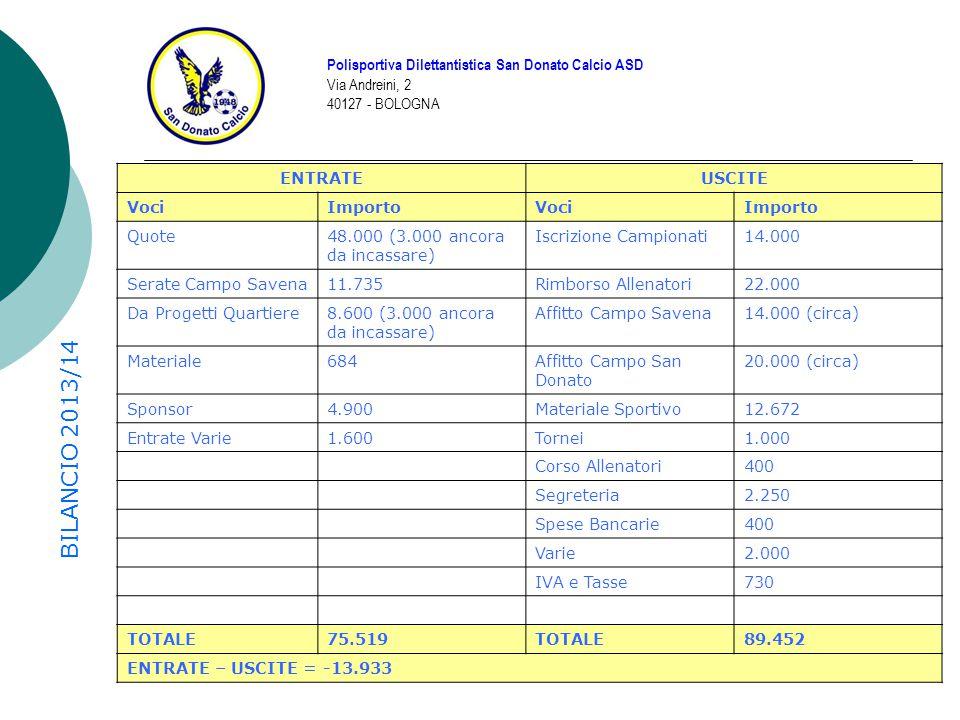 BILANCIO 2013/14 Polisportiva Dilettantistica San Donato Calcio ASD Via Andreini, 2 40127 - BOLOGNA ENTRATEUSCITE VociImportoVociImporto Quote48.000 (