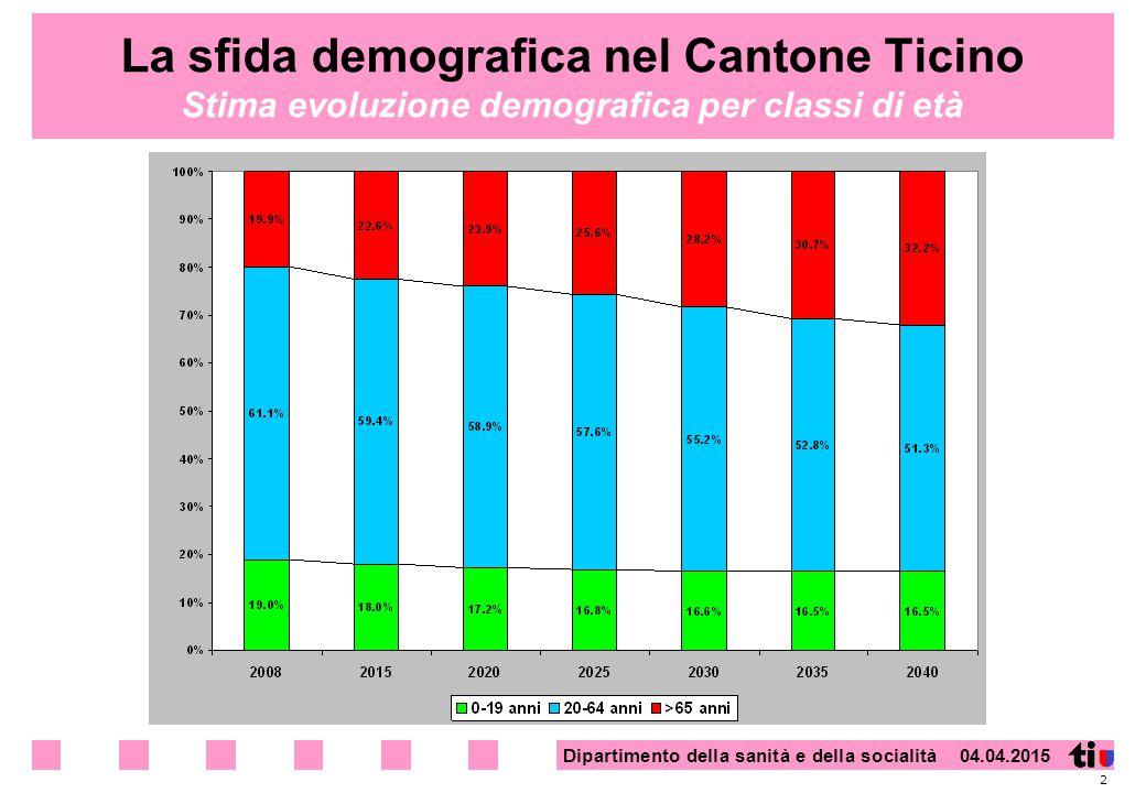 Dipartimento della sanità e della socialità 04.04.2015 La sfida demografica nel Cantone Ticino Stima evoluzione demografica per classi di età 2