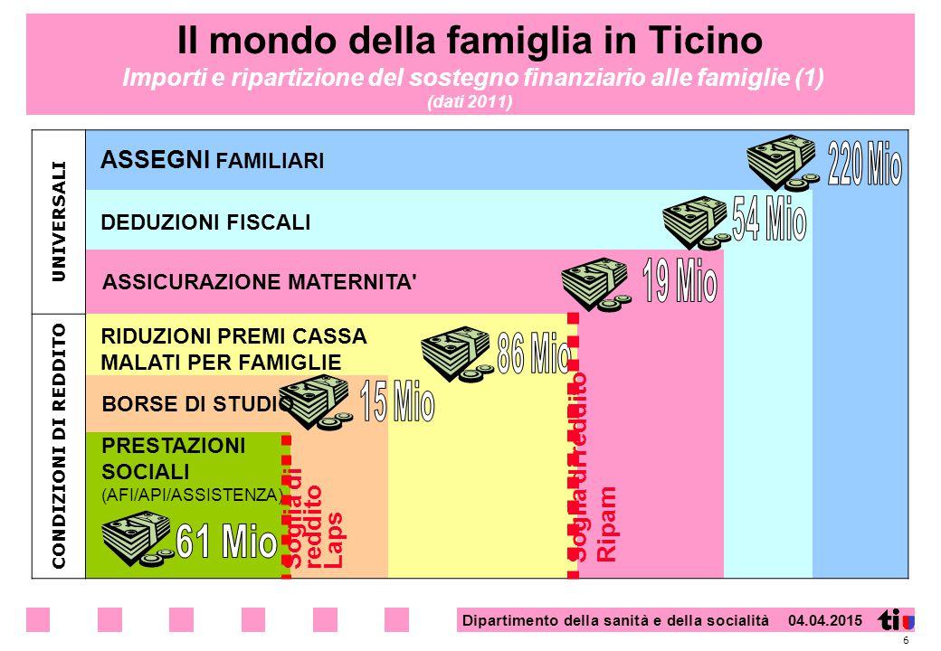 Dipartimento della sanità e della socialità 04.04.2015 Il mondo della famiglia in Ticino Importi e ripartizione del sostegno finanziario alle famiglie (1) (dati 2011) 6 UNIVERSALI CONDIZIONI DI REDDITO PRESTAZIONI SOCIALI (AFI/API/ASSISTENZA) ASSEGNI FAMILIARI DEDUZIONI FISCALI BORSE DI STUDIO ASSICURAZIONE MATERNITA RIDUZIONI PREMI CASSA MALATI PER FAMIGLIE Soglia di reddito Laps Soglia di reddito Ripam