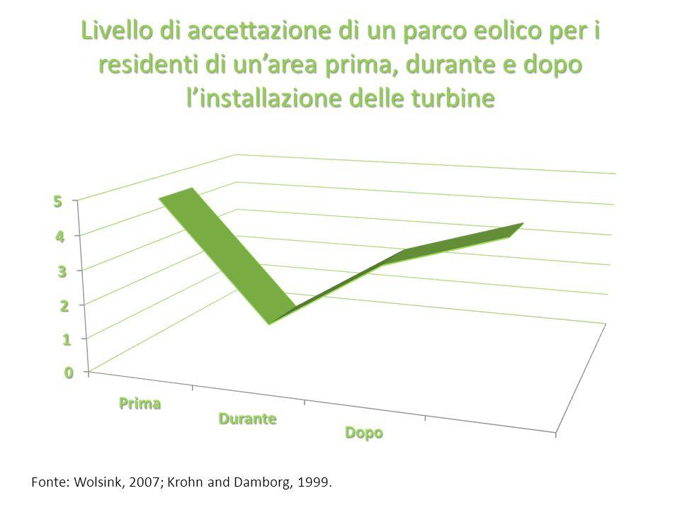 Livello di accettazione di un parco eolico per i residenti di un'area prima, durante e dopo l'installazione delle turbine Fonte: Wolsink, 2007; Krohn and Damborg, 1999.