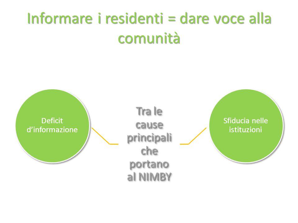 Informare i residenti = dare voce alla comunità Deficit d'informazione Tra le cause principali che portano al NIMBY Sfiducia nelle istituzioni