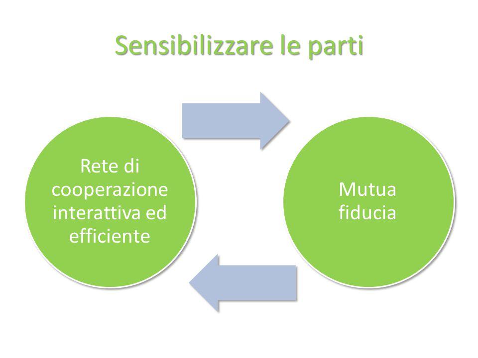 Sensibilizzare le parti Rete di cooperazione interattiva ed efficiente Mutua fiducia