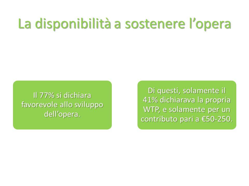 La disponibilità a sostenere l'opera Il 77% si dichiara favorevole allo sviluppo dell'opera.