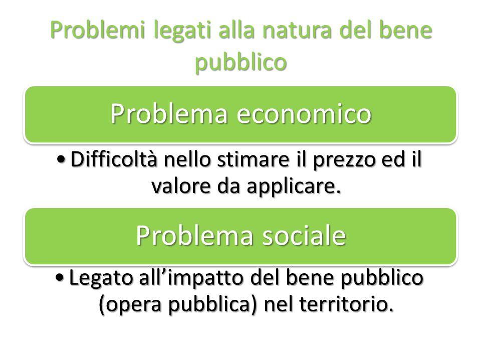 Problemi legati alla natura del bene pubblico Problema economico Difficoltà nello stimare il prezzo ed il valore da applicare.Difficoltà nello stimare il prezzo ed il valore da applicare.