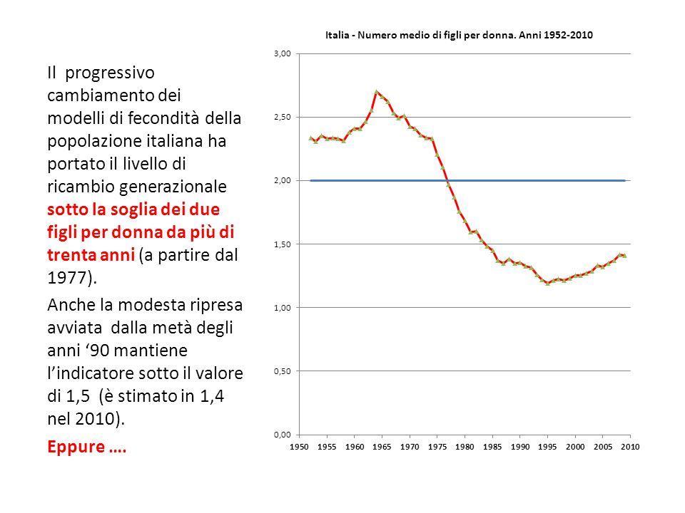 Il progressivo cambiamento dei modelli di fecondità della popolazione italiana ha portato il livello di ricambio generazionale sotto la soglia dei due
