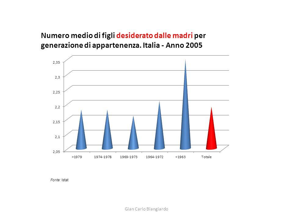 Gian Carlo Blangiardo Fonte: Istat Numero medio di figli desiderato dalle madri per generazione di appartenenza. Italia - Anno 2005
