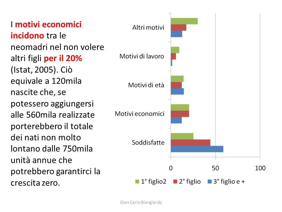 Gian Carlo Blangiardo I motivi economici incidono tra le neomadri nel non volere altri figli per il 20% (Istat, 2005). Ciò equivale a 120mila nascite