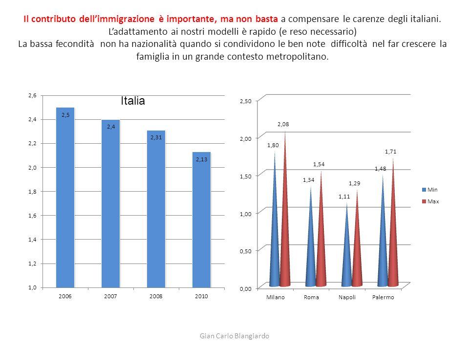 Il contributo dell'immigrazione è importante, ma non basta a compensare le carenze degli italiani.