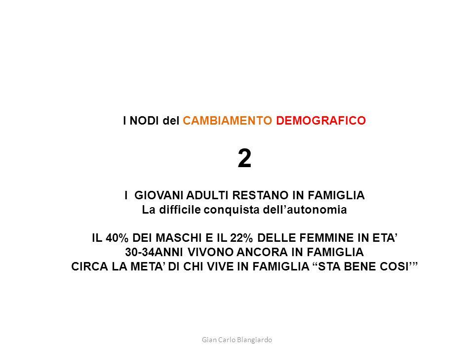 Gian Carlo Blangiardo I NODI del CAMBIAMENTO DEMOGRAFICO 2 I GIOVANI ADULTI RESTANO IN FAMIGLIA La difficile conquista dell'autonomia IL 40% DEI MASCH