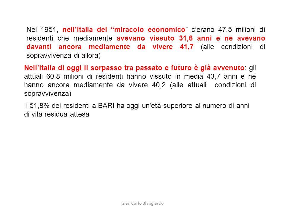 Gian Carlo Blangiardo Nel 1951, nell'Italia del miracolo economico c'erano 47,5 milioni di residenti che mediamente avevano vissuto 31,6 anni e ne avevano davanti ancora mediamente da vivere 41,7 (alle condizioni di sopravvivenza di allora) Nell'Italia di oggi il sorpasso tra passato e futuro è già avvenuto: gli attuali 60,8 milioni di residenti hanno vissuto in media 43,7 anni e ne hanno ancora mediamente da vivere 40,2 (alle attuali condizioni di sopravvivenza) Il 51,8% dei residenti a BARI ha oggi un'età superiore al numero di anni di vita residua attesa