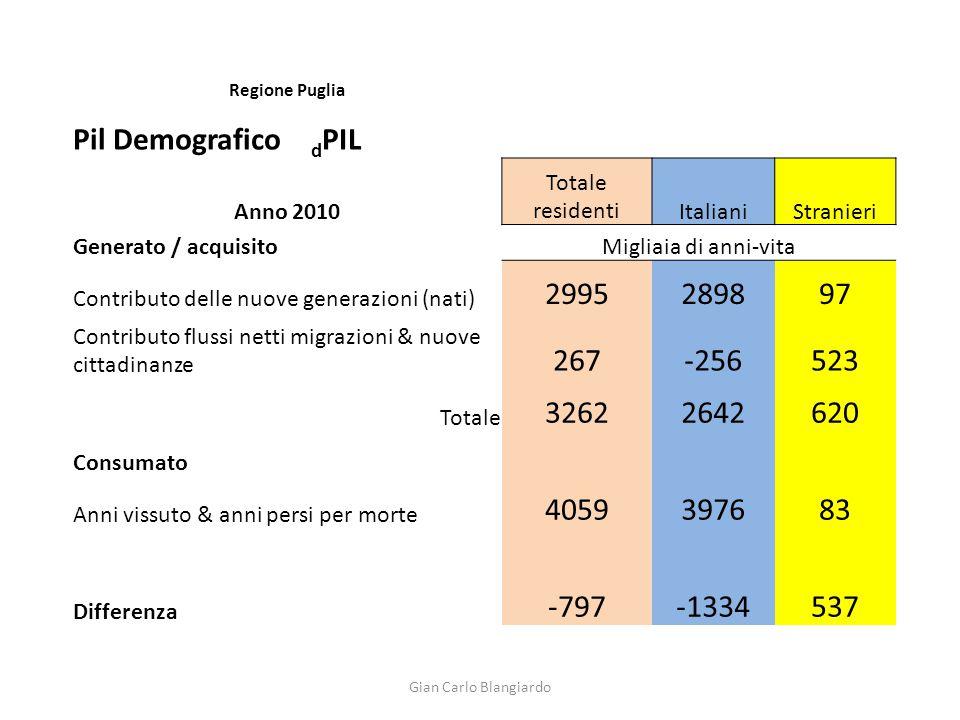Regione Puglia Pil Demografico d PIL Anno 2010 Totale residentiItalianiStranieri Generato / acquisitoMigliaia di anni-vita Contributo delle nuove gene