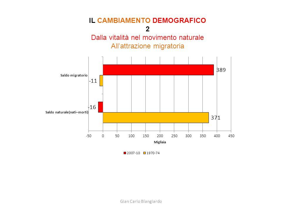 Gian Carlo Blangiardo IL CAMBIAMENTO DEMOGRAFICO 2 Dalla vitalità nel movimento naturale All'attrazione migratoria