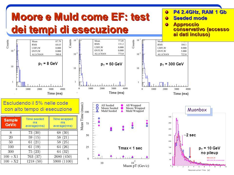 3 Moore e MuId come EF: test dei tempi di esecuzione P4 2.4GHz, RAM 1 Gb Seeded mode Approccio conservativo (accesso ai dati incluso) Escludendo il 5% nelle code con alto tempo di esecuzione p T = 8 GeV p T = 50 GeVp T = 300 GeV Muonbox p T = 10 GeV no pileup ~ 2 sec Tmax < 1 sec Time (ms) Time seeded ms average(rms) Time wrapped ms average(rms) Sample GeV/c