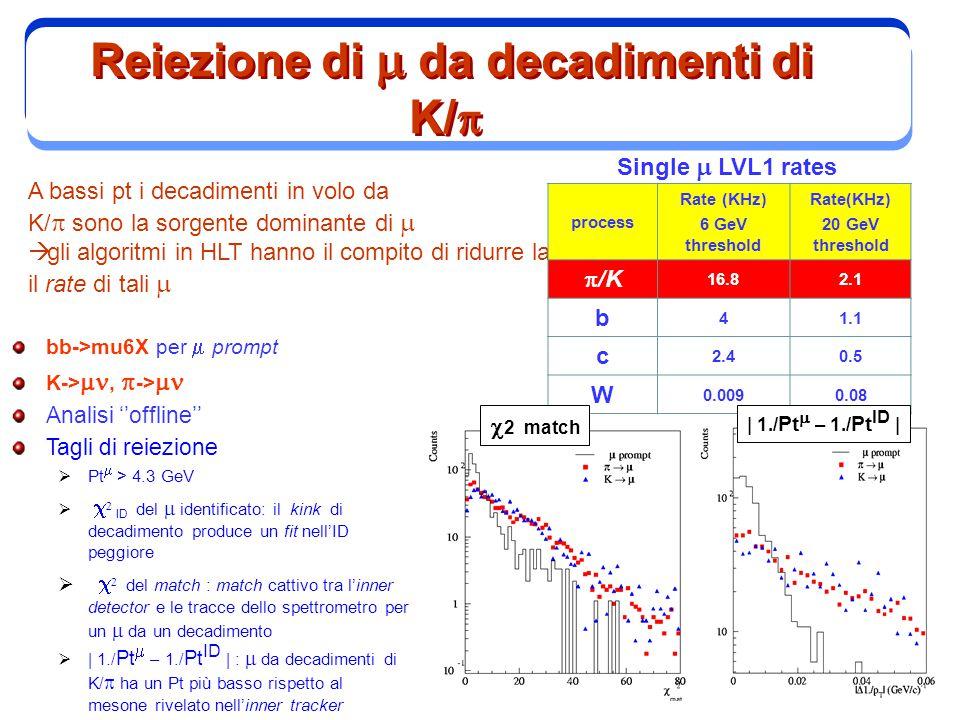 4 Reiezione di  da decadimenti di K/  A bassi pt i decadimenti in volo da K/  sono la sorgente dominante di   gli algoritmi in HLT hanno il compito di ridurre la il rate di tali  process Rate (KHz) 6 GeV threshold Rate(KHz) 20 GeV threshold  /K 16.82.1 b 41.1 c 2.40.5 W 0.0090.08 Single  LVL1 rates bb->mu6X per  prompt K-> ,  ->  Analisi ''offline'' Tagli di reiezione  Pt  > 4.3 GeV     ID del  identificato: il kink di decadimento produce un fit nell'ID peggiore     del match : match cattivo tra l'inner detector e le tracce dello spettrometro per un  da un decadimento  | 1./ Pt  – 1./ Pt ID | :  da decadimenti di K/   ha un Pt più basso rispetto al mesone rivelato nell'inner tracker  2 match | 1./ Pt  – 1./ Pt ID |