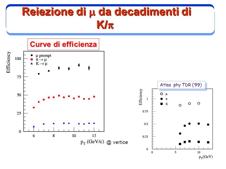 5 Curve di efficienza @ vertice Atlas phy TDR ('99) Reiezione di  da decadimenti di K/ 