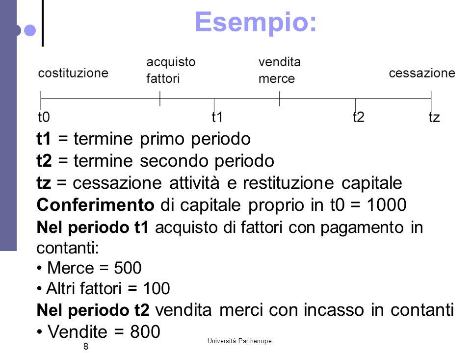 Università Parthenope 8 Esempio: t1 = termine primo periodo t2 = termine secondo periodo tz = cessazione attività e restituzione capitale Conferimento