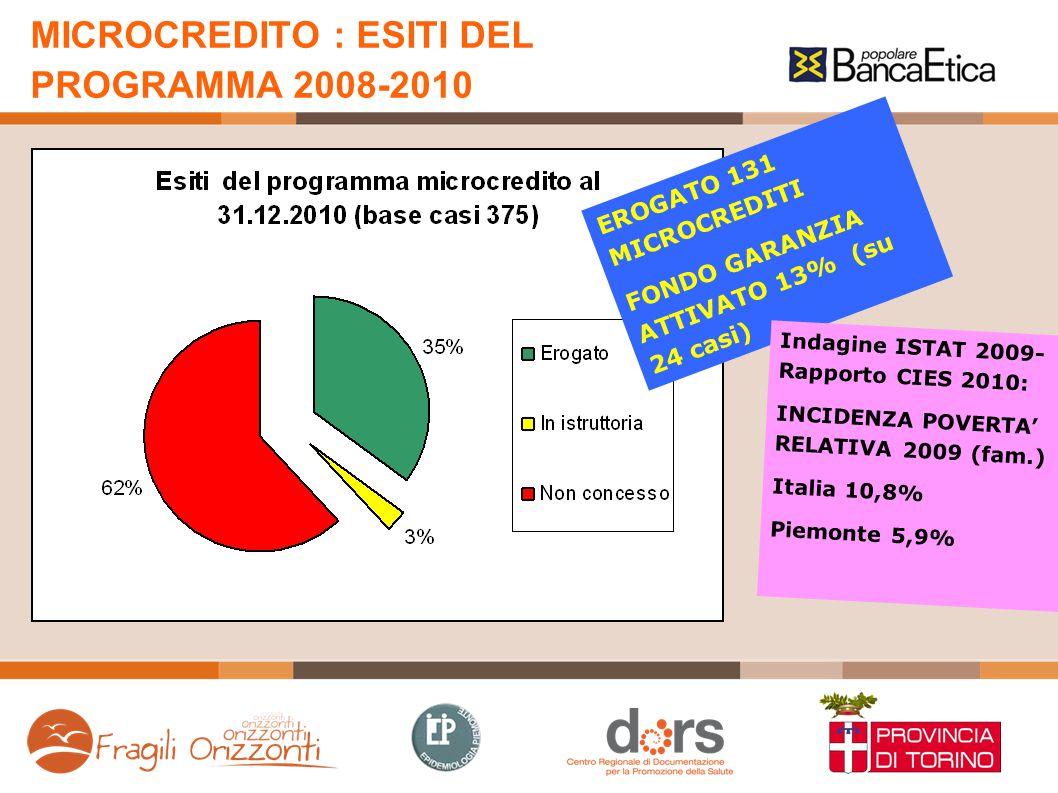 MICROCREDITO : RICHIEDENTI, FAMIGLIE E REDDITI REDDITO MEDIO NUCLEO 1374 € MENSILI