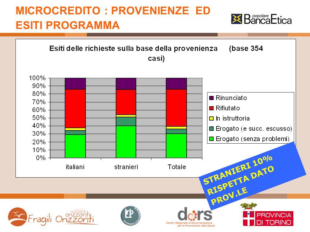 MICROCREDITO : PROVENIENZE ED ESITI PROGRAMMA STRANIERI 10% RISPETTA DATO PROV.LE