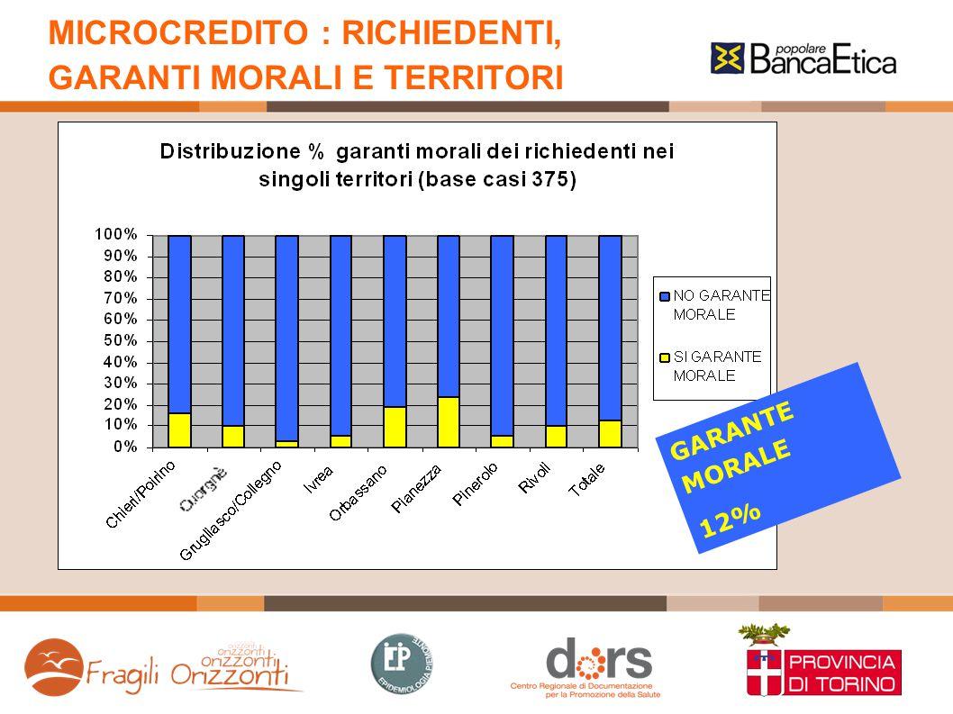 MICROCREDITO : RICHIEDENTI, GARANTI MORALI E TERRITORI GARANTE MORALE 12%