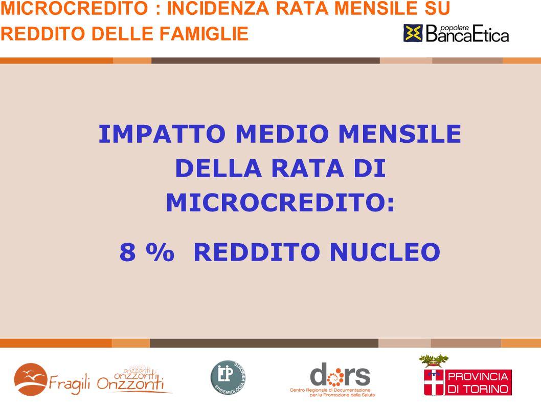 MICROCREDITO : INCIDENZA RATA MENSILE SU REDDITO DELLE FAMIGLIE IMPATTO MEDIO MENSILE DELLA RATA DI MICROCREDITO: 8 % REDDITO NUCLEO