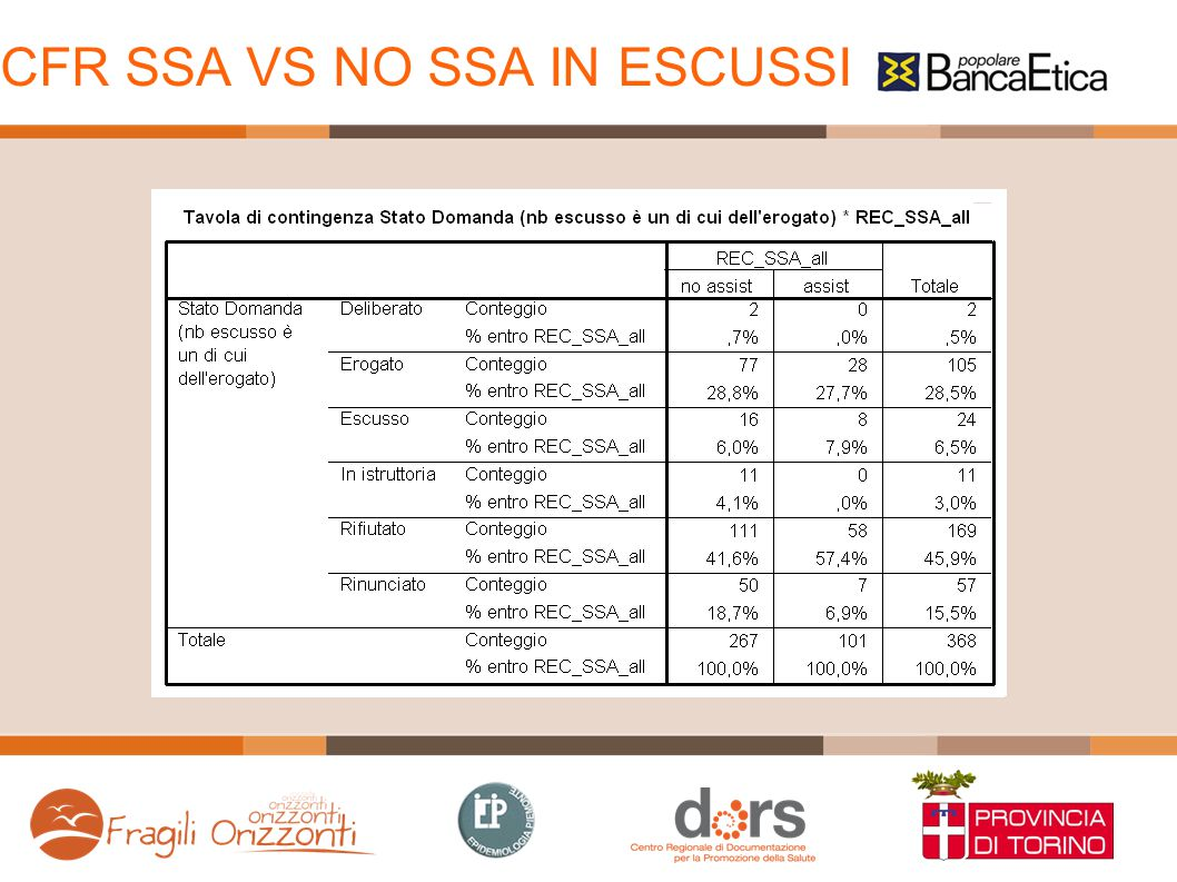 CFR SSA VS NO SSA IN ESCUSSI