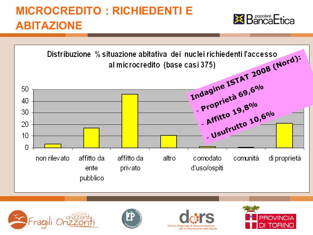 MICROCREDITO : RICHIEDENTI E ABITAZIONE Indagine ISTAT 2008 (Nord): - Proprietà 69,6% - Affitto 19,8% - Usufrutto 10,6%