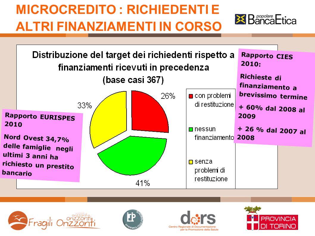 MICROCREDITO : RICHIEDENTI E ALTRI FINANZIAMENTI IN CORSO Rapporto EURISPES 2010 Nord Ovest 34,7% delle famiglie negli ultimi 3 anni ha richiesto un p