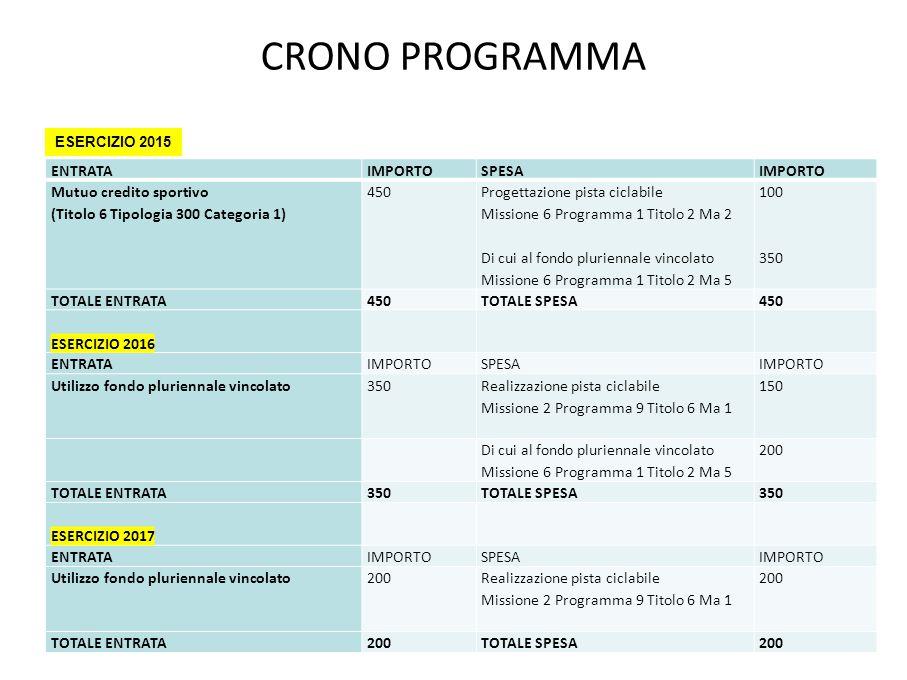 CRONO PROGRAMMA ENTRATAIMPORTOSPESAIMPORTO Mutuo credito sportivo (Titolo 6 Tipologia 300 Categoria 1) 450 Progettazione pista ciclabile Missione 6 Programma 1 Titolo 2 Ma 2 Di cui al fondo pluriennale vincolato Missione 6 Programma 1 Titolo 2 Ma 5 100 350 TOTALE ENTRATA450TOTALE SPESA450 ESERCIZIO 2016 ENTRATAIMPORTOSPESAIMPORTO Utilizzo fondo pluriennale vincolato350 Realizzazione pista ciclabile Missione 2 Programma 9 Titolo 6 Ma 1 150 Di cui al fondo pluriennale vincolato Missione 6 Programma 1 Titolo 2 Ma 5 200 TOTALE ENTRATA350TOTALE SPESA350 ESERCIZIO 2017 ENTRATAIMPORTOSPESAIMPORTO Utilizzo fondo pluriennale vincolato200 Realizzazione pista ciclabile Missione 2 Programma 9 Titolo 6 Ma 1 200 TOTALE ENTRATA200TOTALE SPESA200 ESERCIZIO 2015