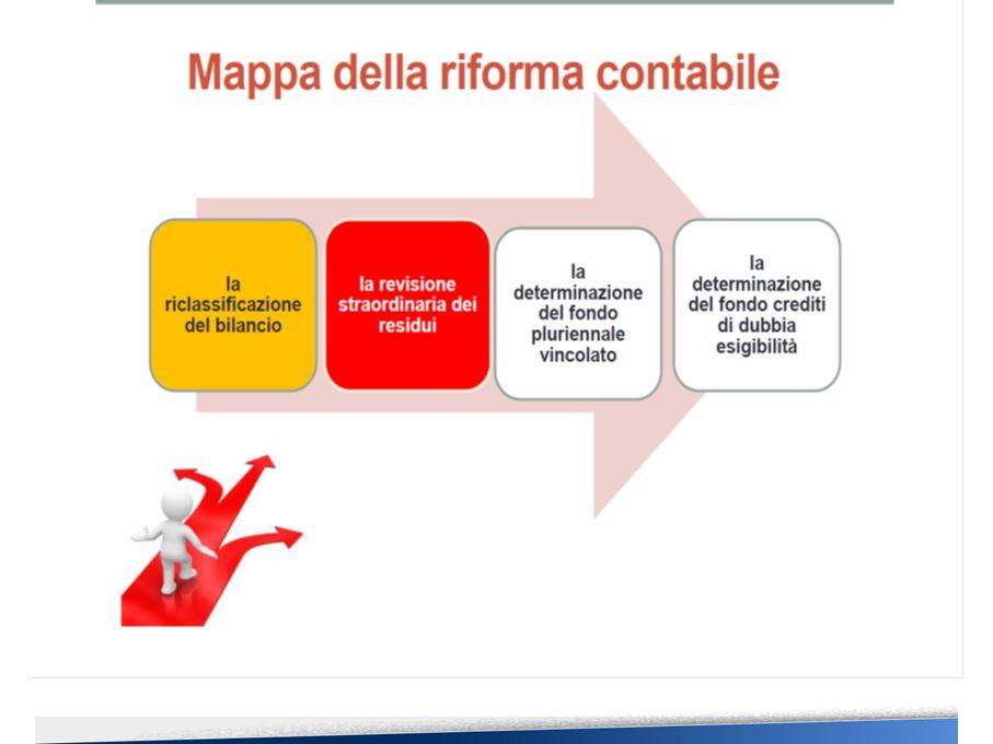 Mappa della riforma contabile