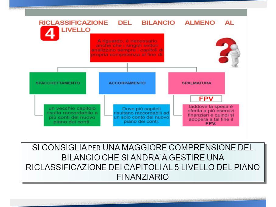 RICLASSIFICAZIONE ENTRATA TITOLI= Fonte di provenienza dell'entrata TIPOLOGIE= Natura dell'entrata CATEGORIE= Oggetto dell'entrata SPESA MISSIONI= Funzioni ed obiettivi strategici della spesa PROGRAMMI= Aggregati omogenei di attività diretti al conseguimento degli obiettivi nell'ambito delle missioni ( il programma è raccordato alla codifica COFOG ) TITOLI= Aggregati economici della spesa MACROAGGREGATI= Natura economica della spesa