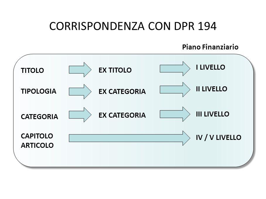 CORRISPONDENZA CON DPR 194 TITOLO EX TITOLO I LIVELLO TIPOLOGIA EX CATEGORIA II LIVELLO CATEGORIA EX CATEGORIA III LIVELLO CAPITOLO ARTICOLO IV / V LIVELLO Piano Finanziario