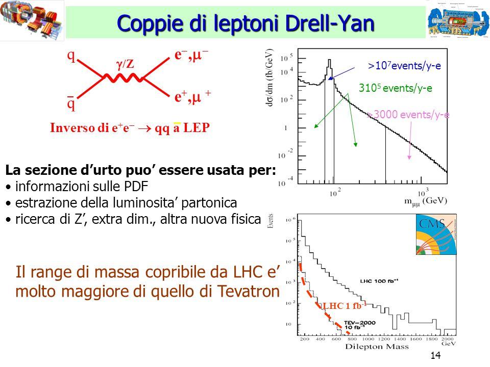 14 >10 7 events/y-e 310 5 events/y-e >3000 events/y-e Coppie di leptoni Drell-Yan /Z/Z q q e,e, e+, +e+, + LHC 1 fb -1 Inverso di e + e   qq a LEP La sezione d'urto puo' essere usata per: informazioni sulle PDF estrazione della luminosita' partonica ricerca di Z', extra dim., altra nuova fisica Il range di massa copribile da LHC e' molto maggiore di quello di Tevatron
