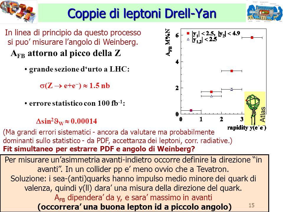 15 Coppie di leptoni Drell-Yan Atlas In linea di principio da questo processo si puo' misurare l'angolo di Weinberg. A FB attorno al picco della Z gra