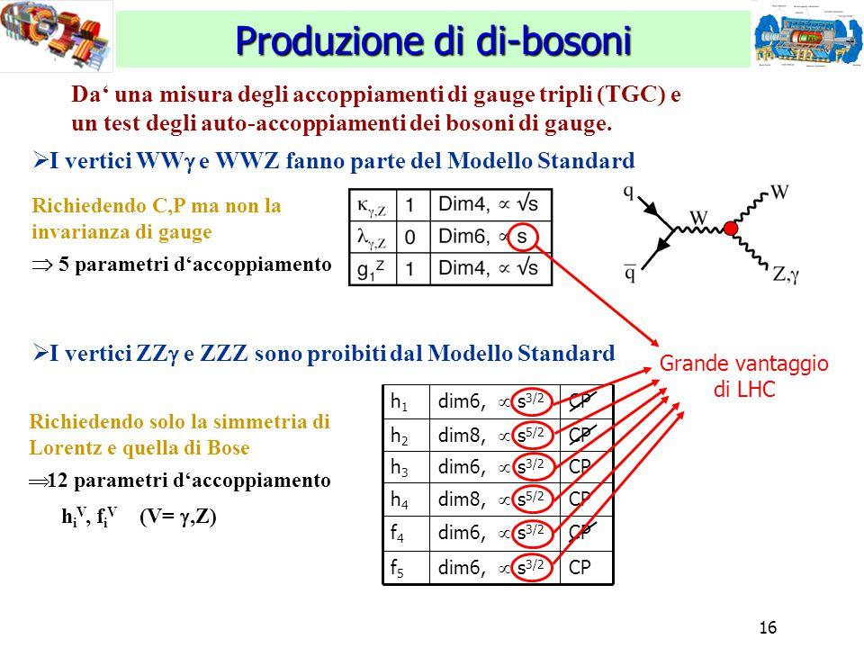 16 Produzione di di-bosoni CP dim6,  s 3/2 f4f4 CP dim6,  s 3/2 f5f5 CP dim8,  s 5/2 h4h4 CP dim6,  s 3/2 h3h3 CP dim8,  s 5/2 h2h2 CP dim6,  s 3/2 h1h1 Da' una misura degli accoppiamenti di gauge tripli (TGC) e un test degli auto-accoppiamenti dei bosoni di gauge.