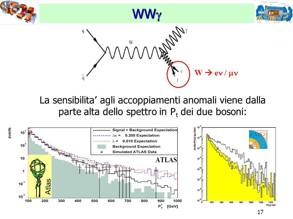 17 WW  Atlas W  e /  La sensibilita' agli accoppiamenti anomali viene dalla parte alta dello spettro in P t dei due bosoni: