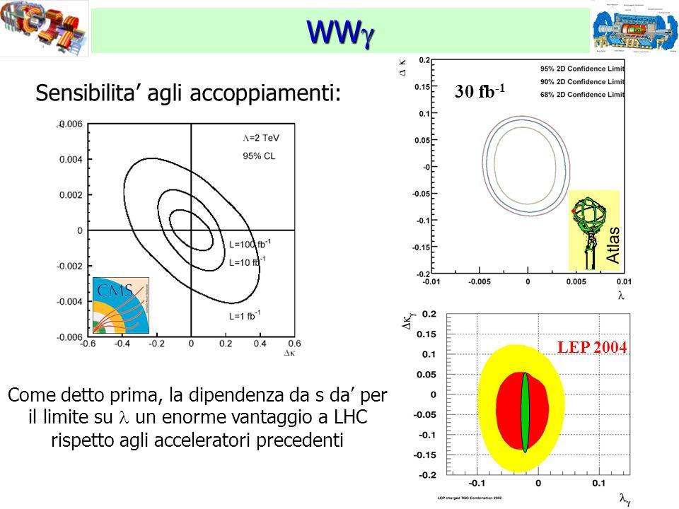 18 WW  Sensibilita' agli accoppiamenti: LEP 2004 Atlas 30 fb -1 Come detto prima, la dipendenza da s da' per il limite su un enorme vantaggio a LHC rispetto agli acceleratori precedenti