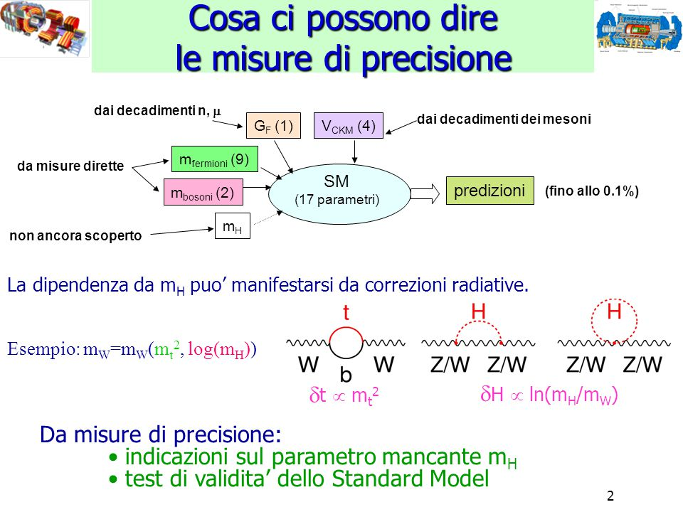 2 Cosa ci possono dire le misure di precisione La dipendenza da m H puo' manifestarsi da correzioni radiative. Esempio: m W =m W (m t 2, log(m H )) SM